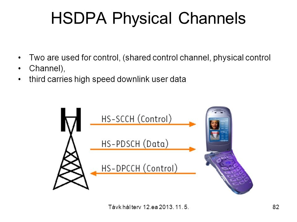 HSDPA Physical Channels