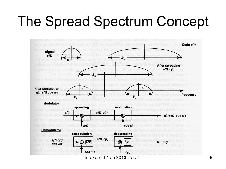 The Spread Spectrum Concept