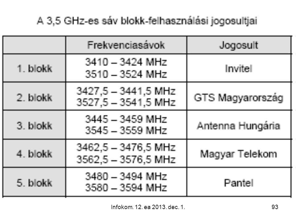 Infokom. 12. ea 2013. dec. 1.