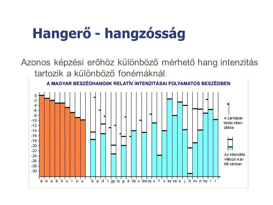 Hangerő - hangzósság Azonos képzési erőhöz különböző mérhető hang intenzitás tartozik a különböző fonémáknál.