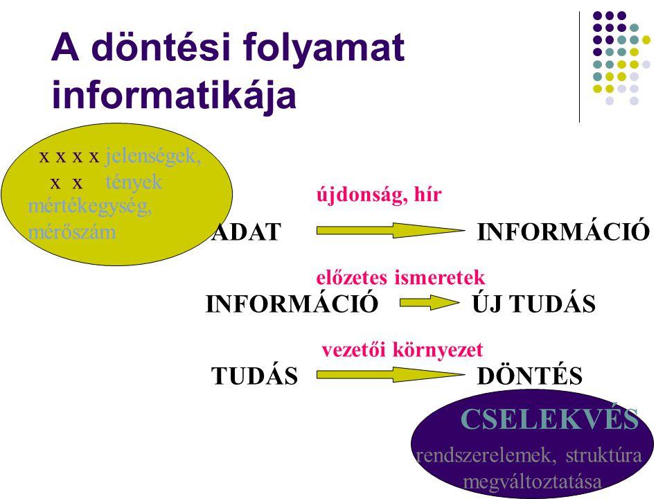 A döntési folyamat informatikája