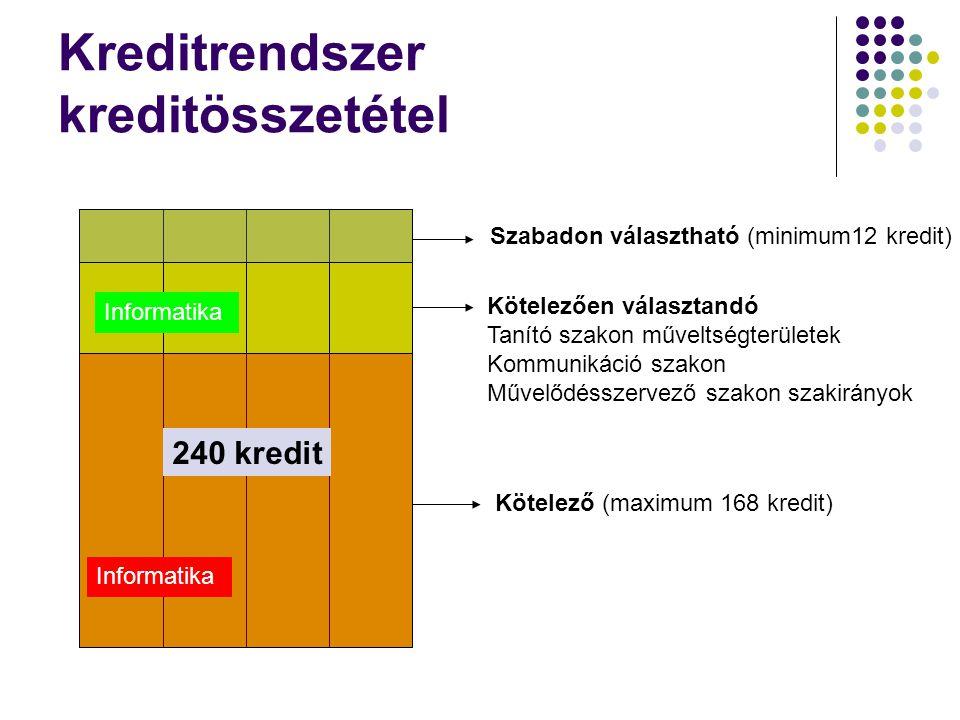 Kreditrendszer kreditösszetétel