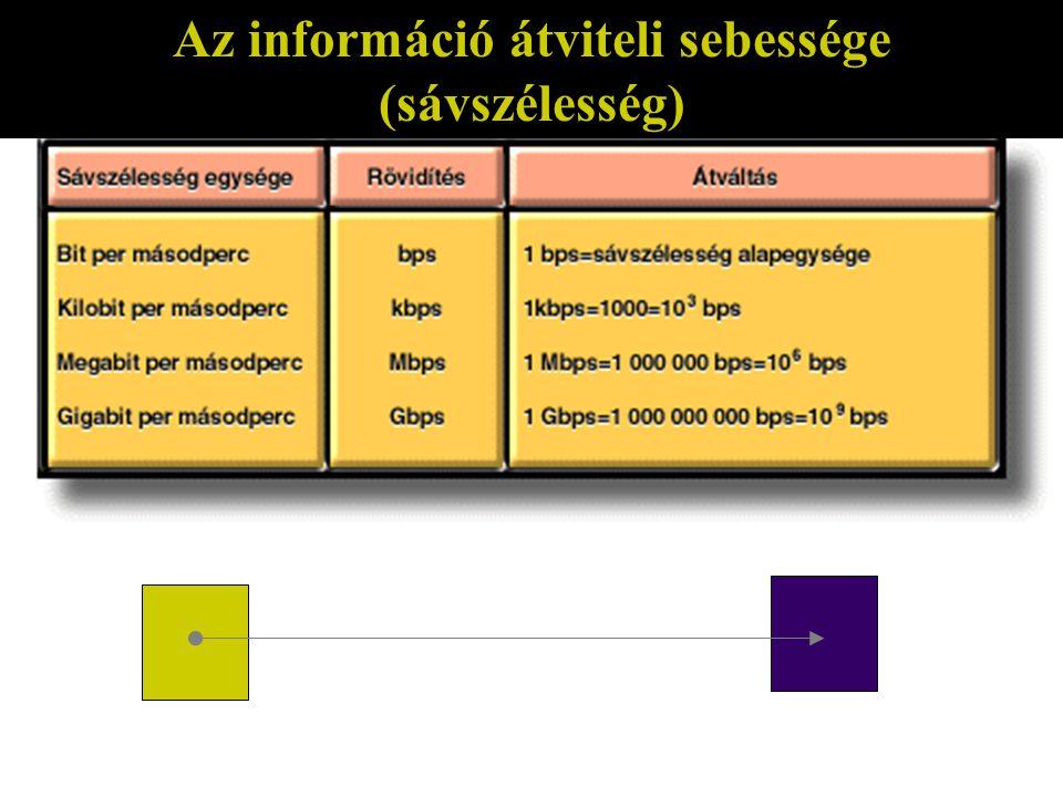 Az információ átviteli sebessége