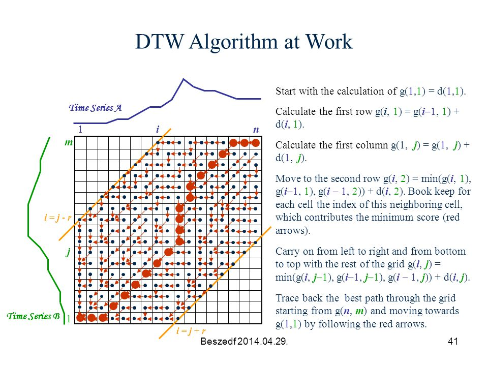 DTW Algorithm at Work Start with the calculation of g(1,1) = d(1,1).