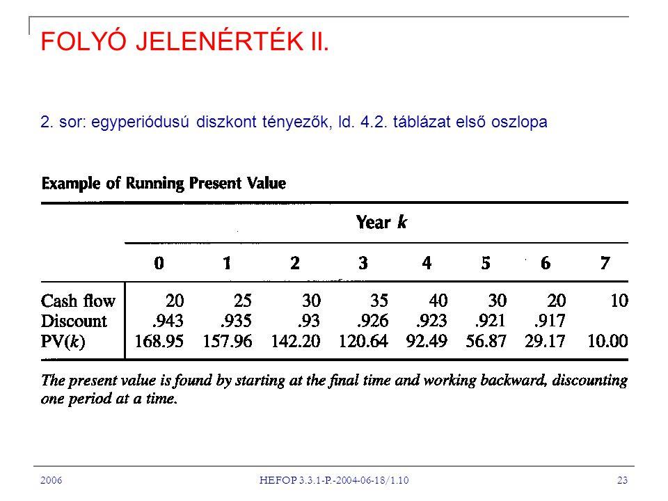 A Tantárgy címe FOLYÓ JELENÉRTÉK II. 2. sor: egyperiódusú diszkont tényezők, ld. 4.2. táblázat első oszlopa.