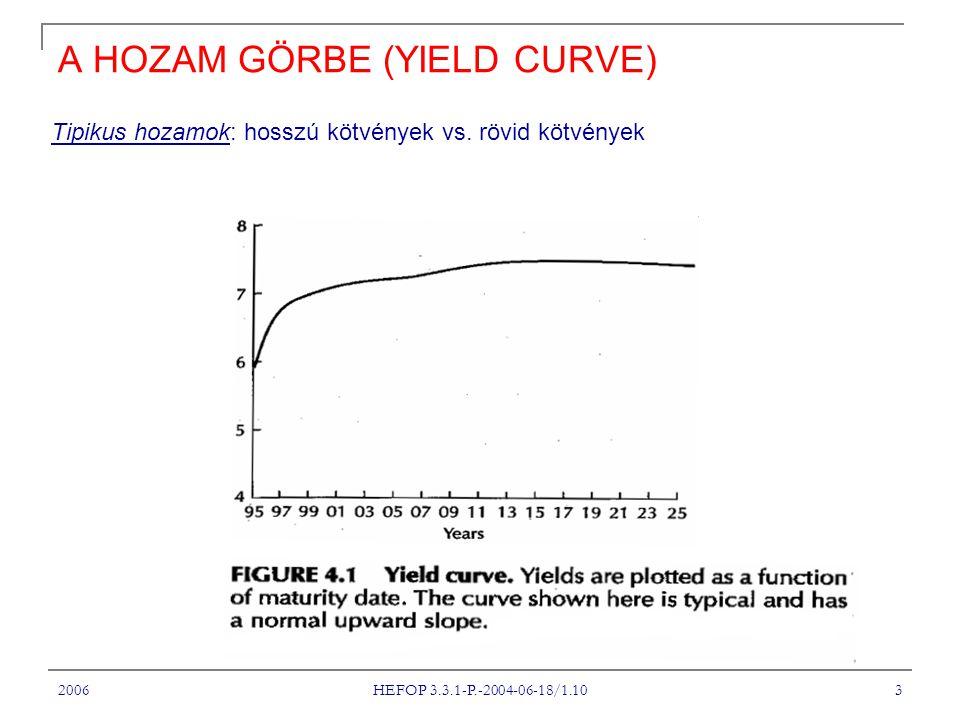 A HOZAM GÖRBE (YIELD CURVE)
