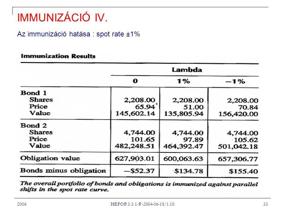 IMMUNIZÁCIÓ IV. Az immunizáció hatása : spot rate ±1% A Tantárgy címe