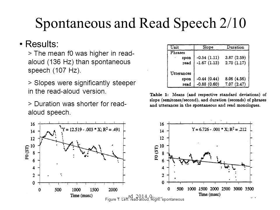 Spontaneous and Read Speech 2/10