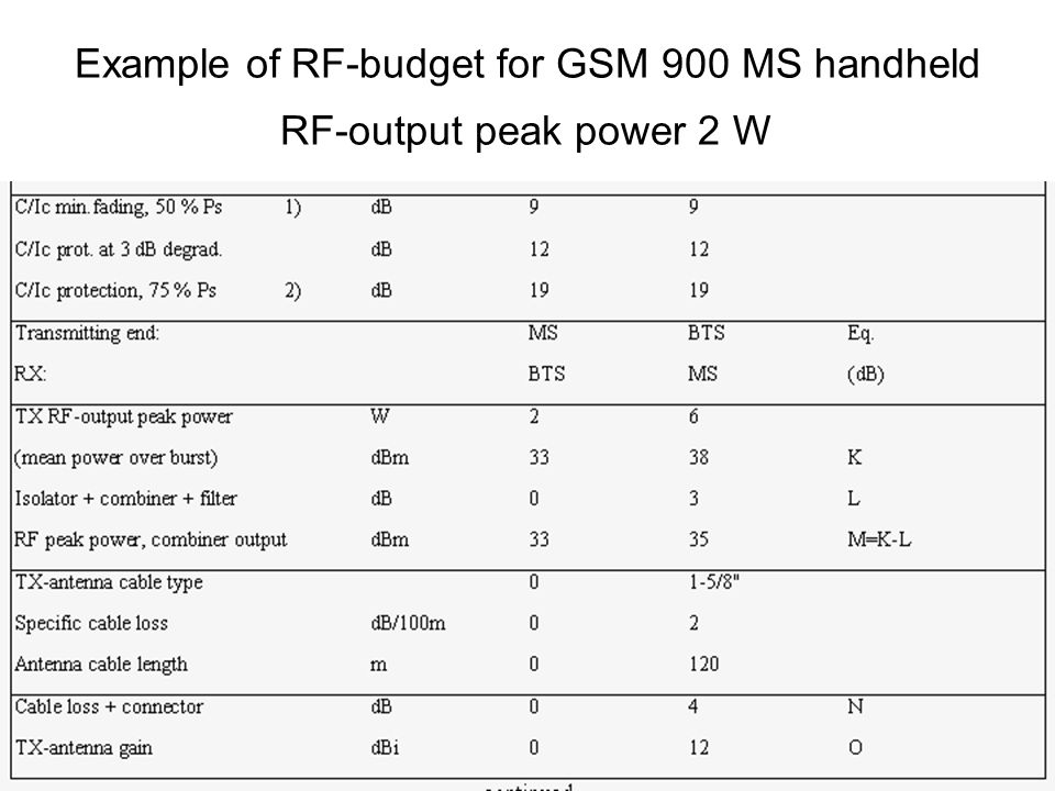 Example of RF‑budget for GSM 900 MS handheld RF‑output peak power 2 W