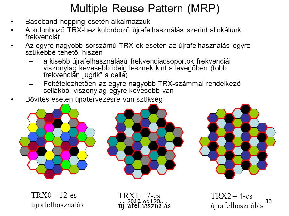 Multiple Reuse Pattern (MRP)