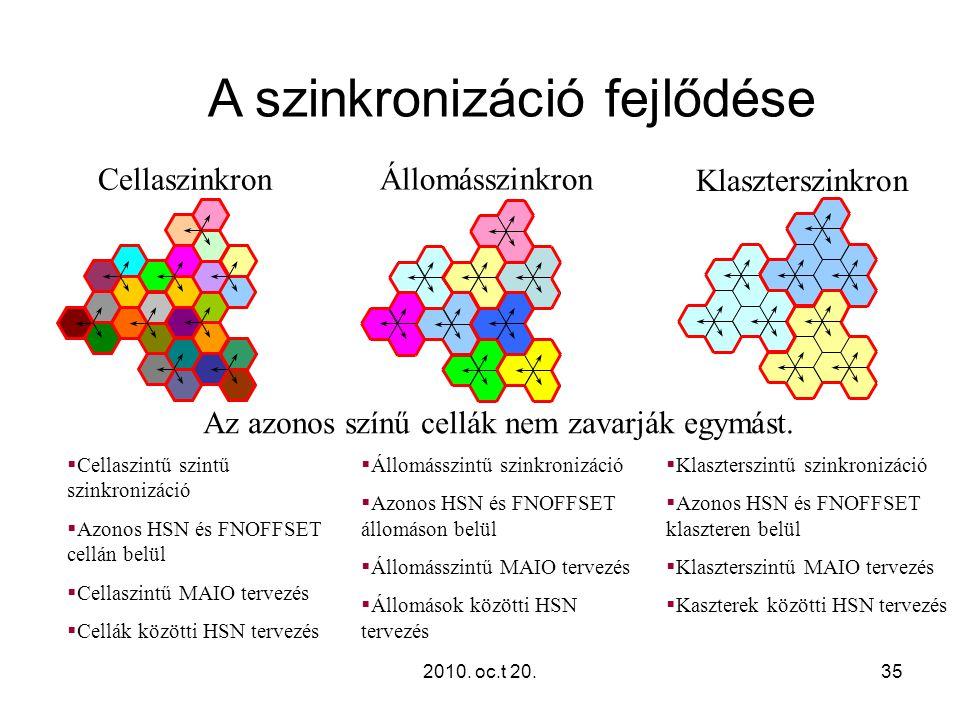 A szinkronizáció fejlődése
