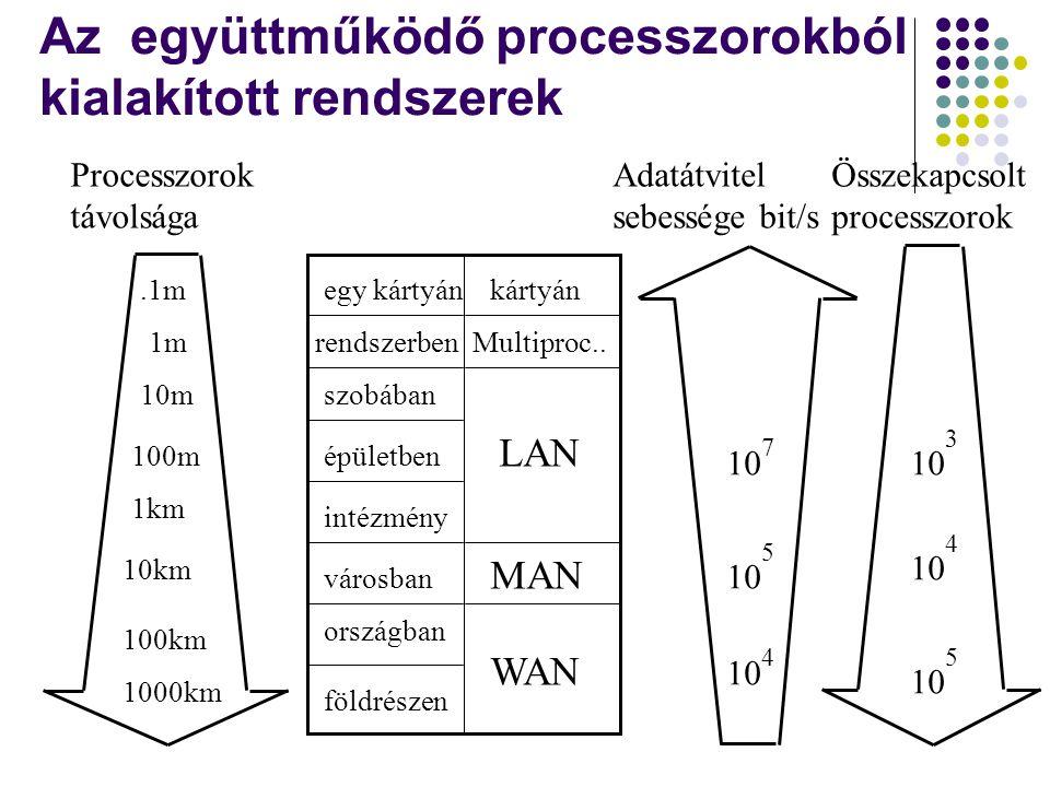 Az együttműködő processzorokból kialakított rendszerek
