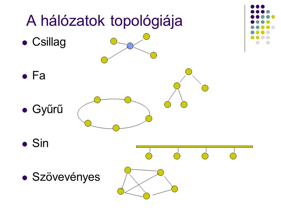 A hálózatok topológiája