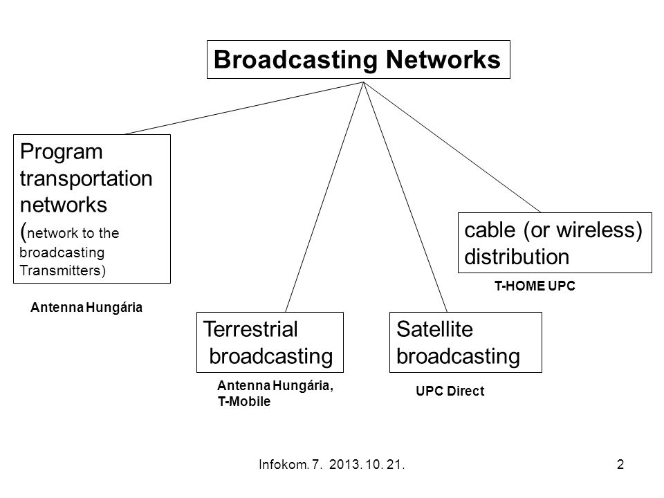 Broadcasting Networks
