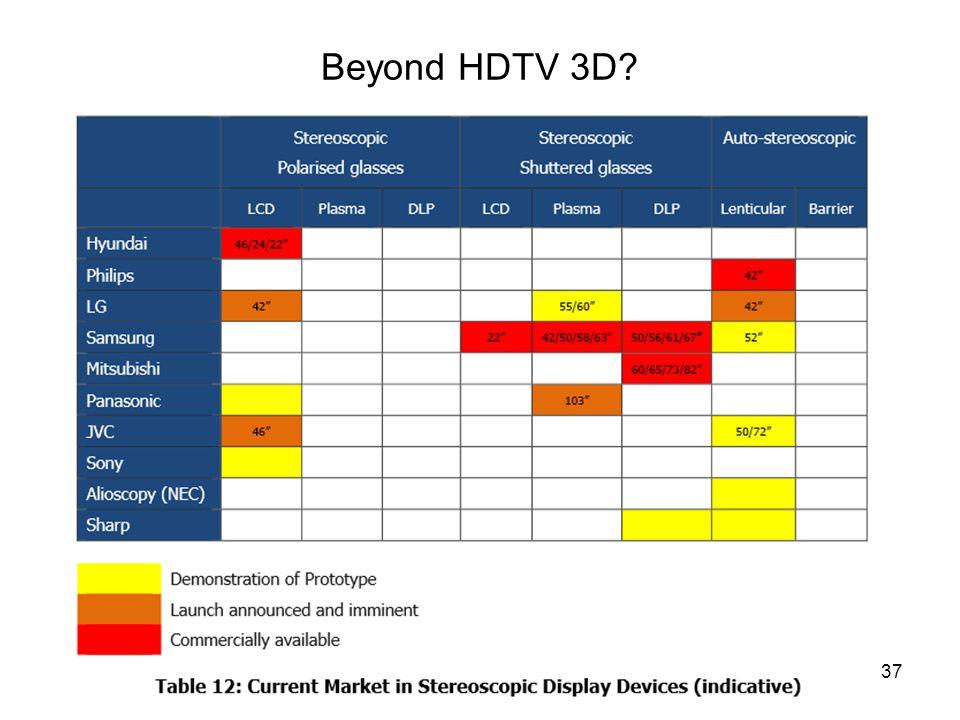 Beyond HDTV 3D Infokom. 7. 2013. 10. 21.