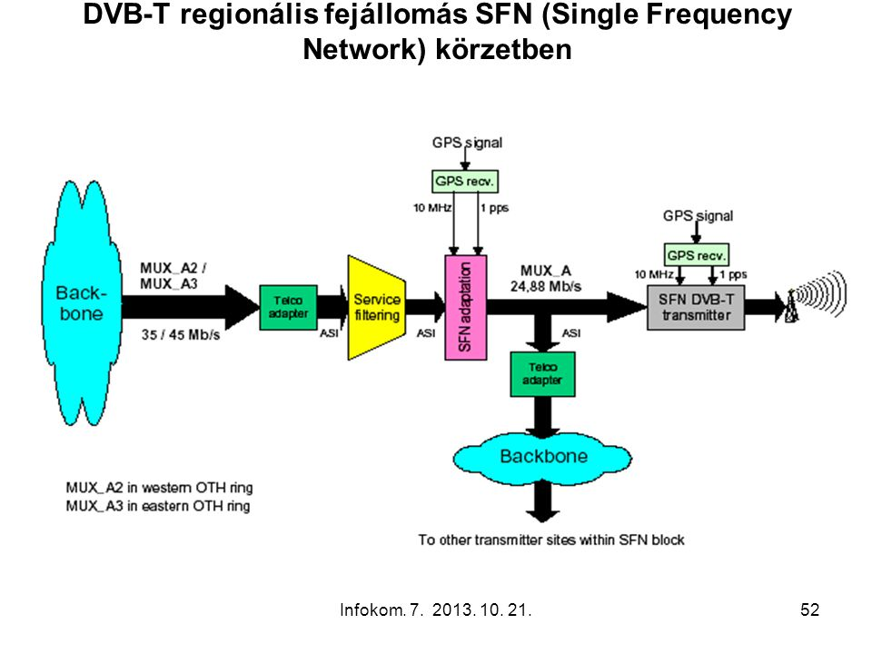 DVB-T regionális fejállomás SFN (Single Frequency Network) körzetben