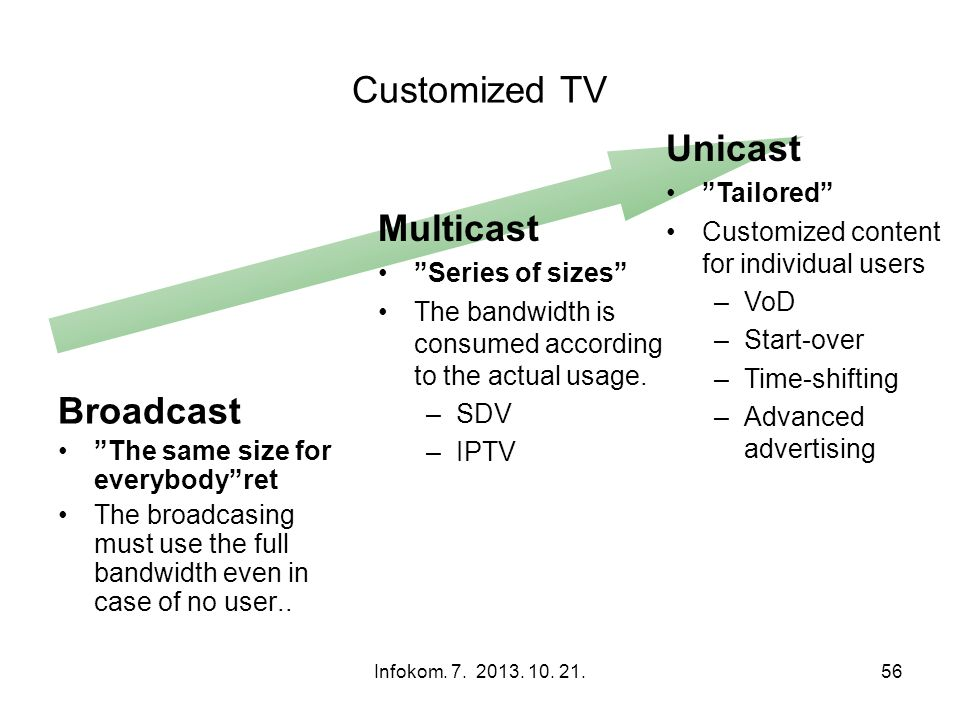 Customized TV Unicast Multicast Broadcast Tailored