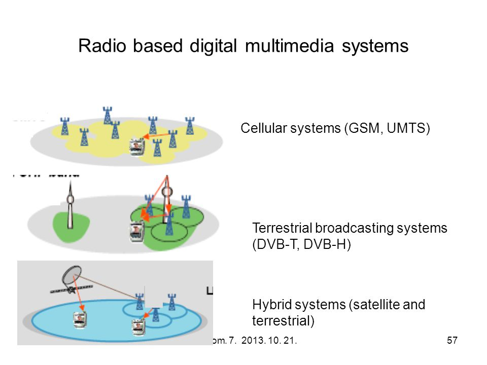 Radio based digital multimedia systems