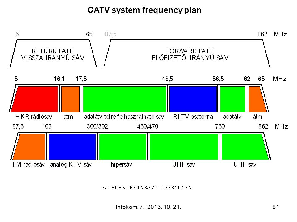 CATV system frequency plan