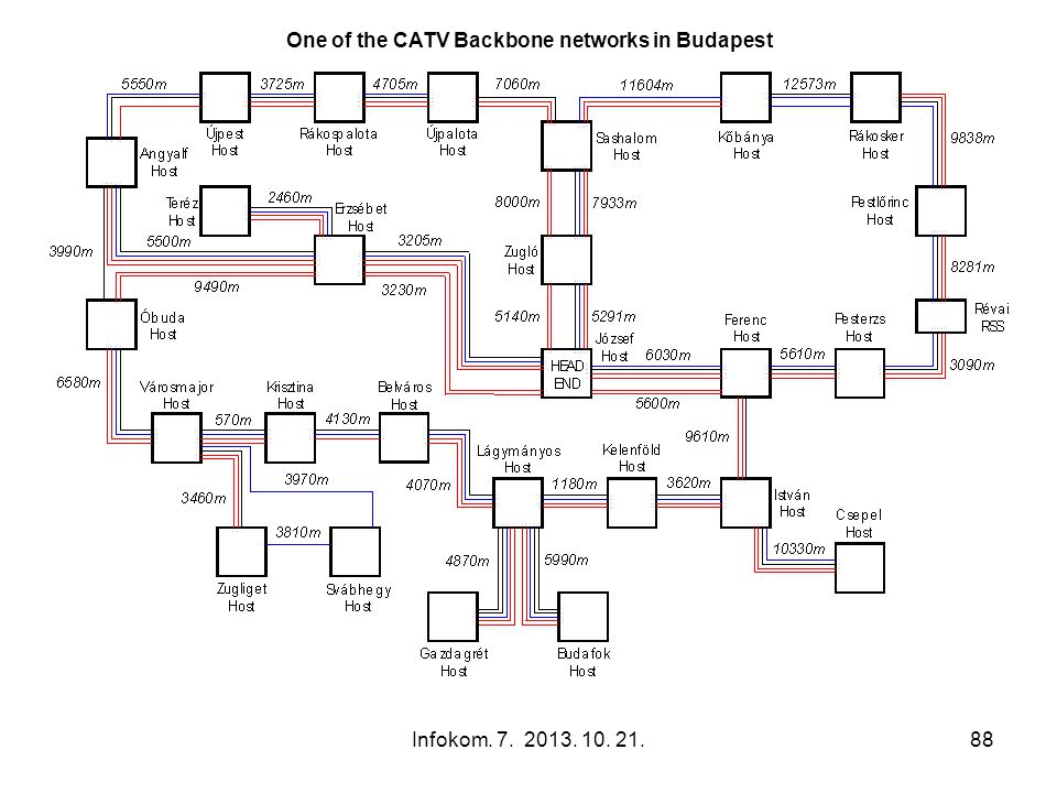 One of the CATV Backbone networks in Budapest