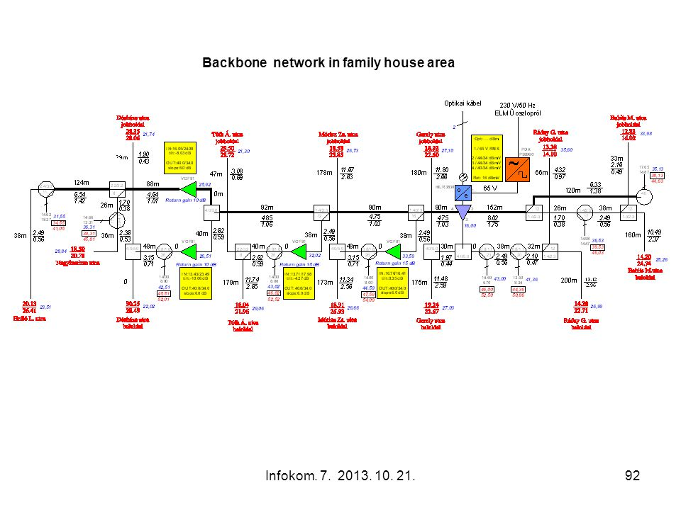 Backbone network in family house area