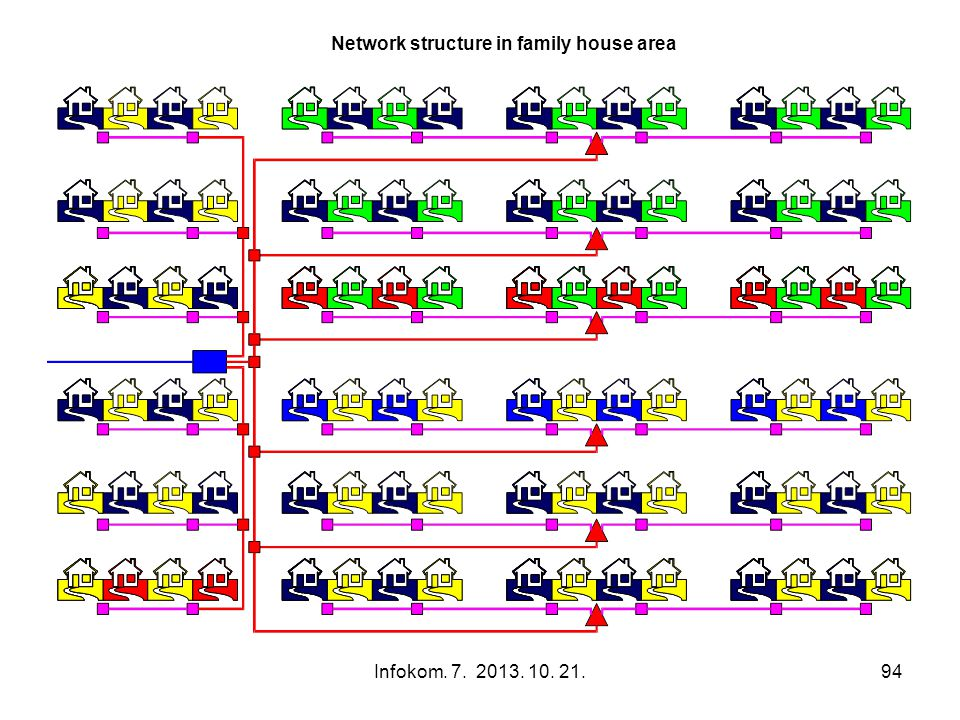Network structure in family house area