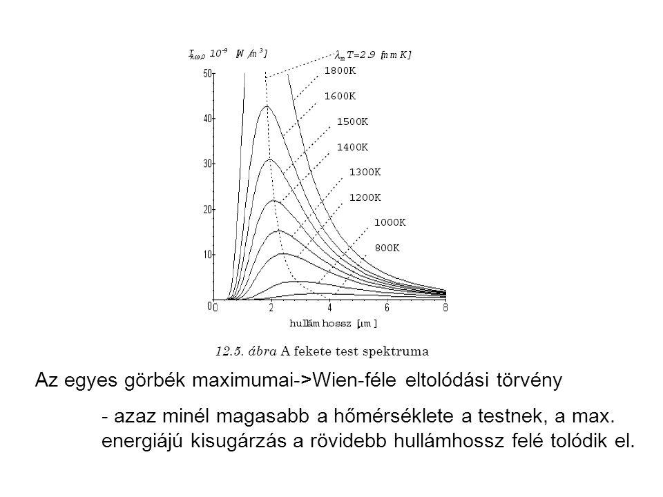 Az egyes görbék maximumai->Wien-féle eltolódási törvény