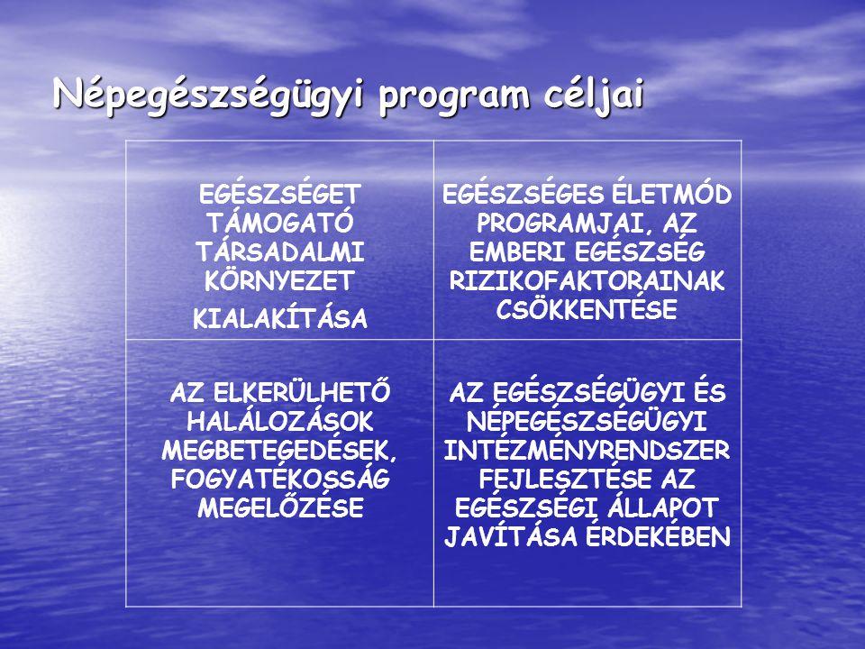Népegészségügyi program céljai