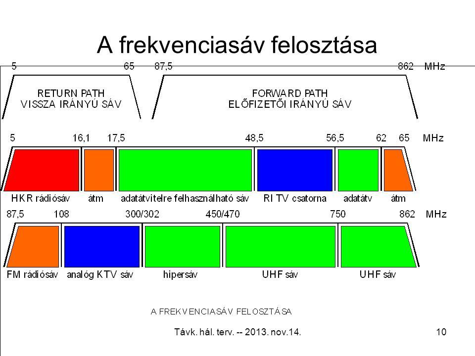 A frekvenciasáv felosztása