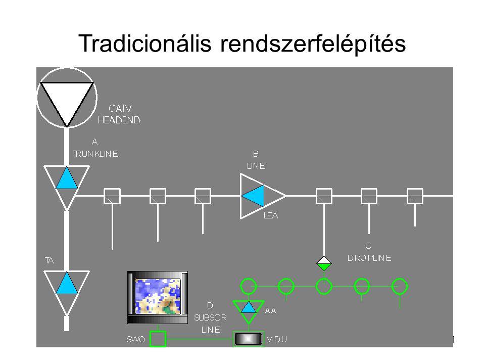 Tradicionális rendszerfelépítés