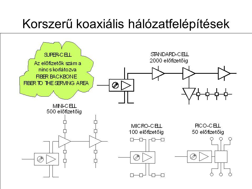 Korszerű koaxiális hálózatfelépítések