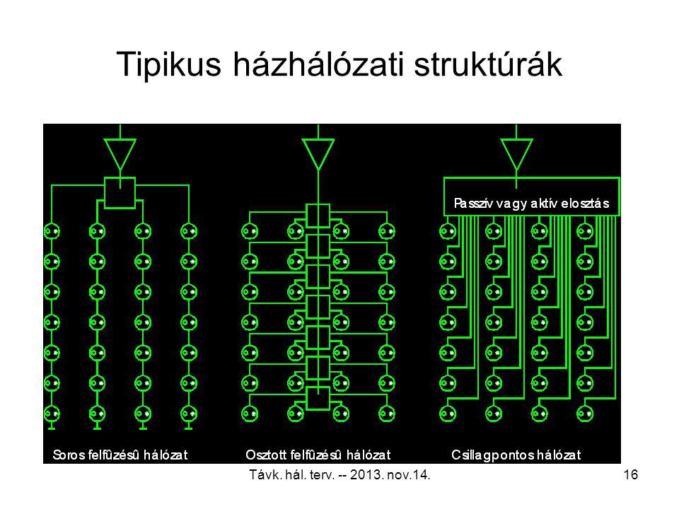 Tipikus házhálózati struktúrák