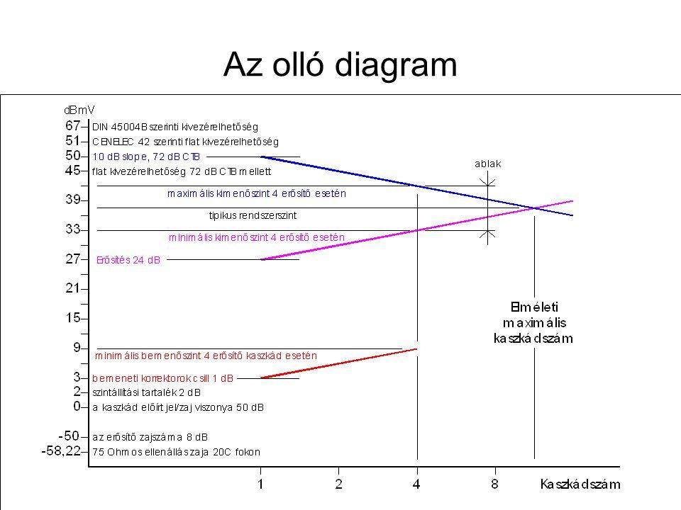 Az olló diagram Távk. hál. terv. -- 2013. nov.14.