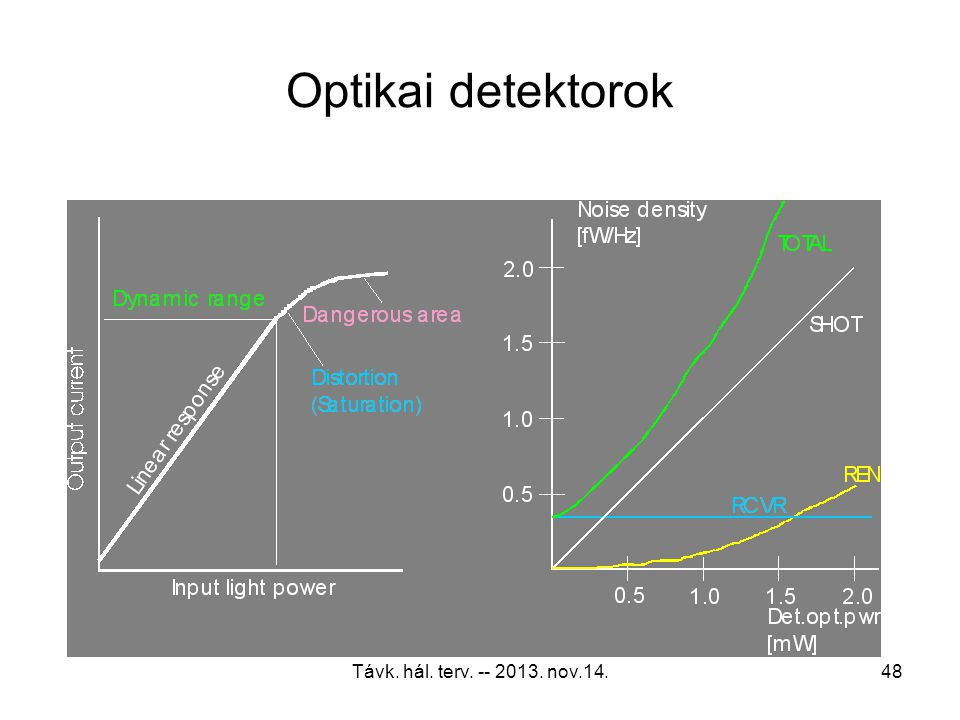 Optikai detektorok Távk. hál. terv. -- 2013. nov.14.