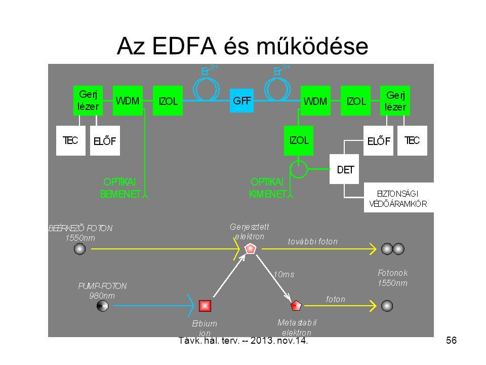 Az EDFA és működése Távk. hál. terv. -- 2013. nov.14.