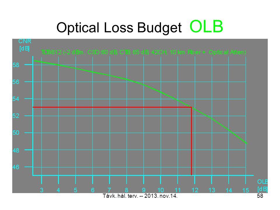Optical Loss Budget OLB