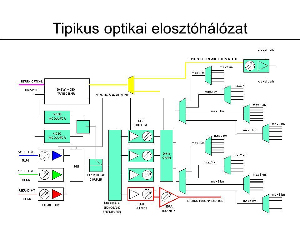 Tipikus optikai elosztóhálózat