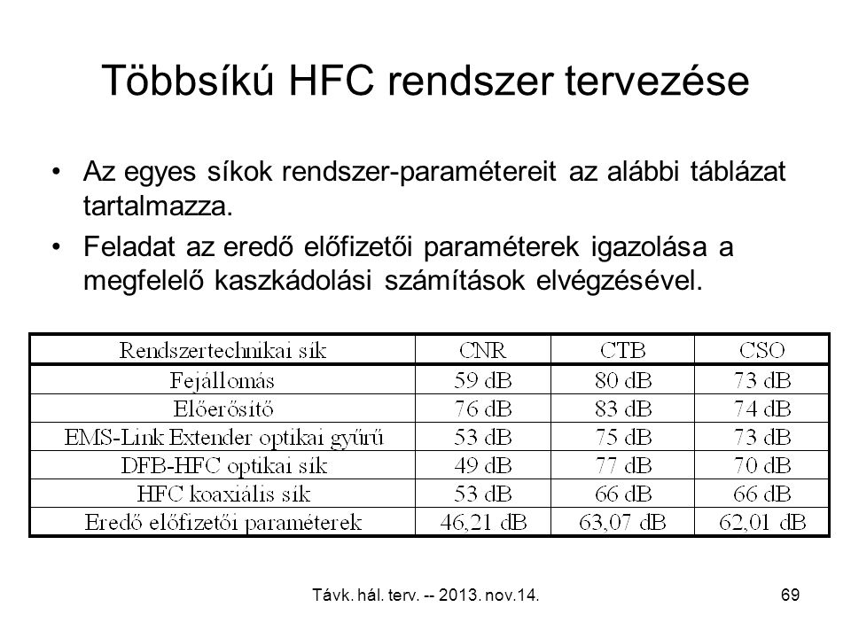 Többsíkú HFC rendszer tervezése