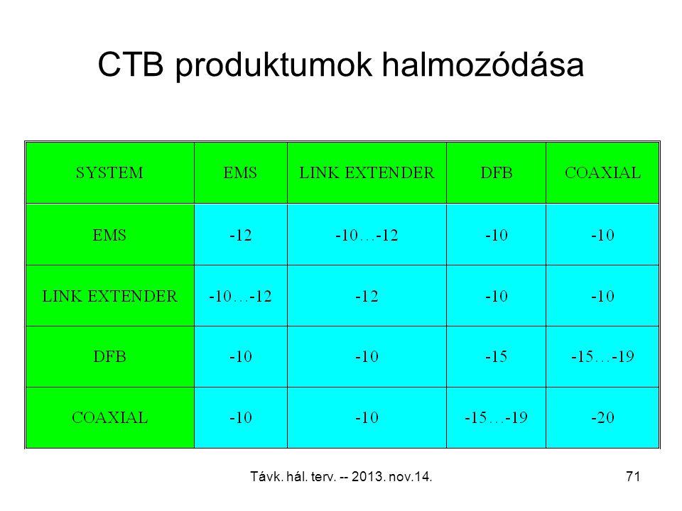 CTB produktumok halmozódása