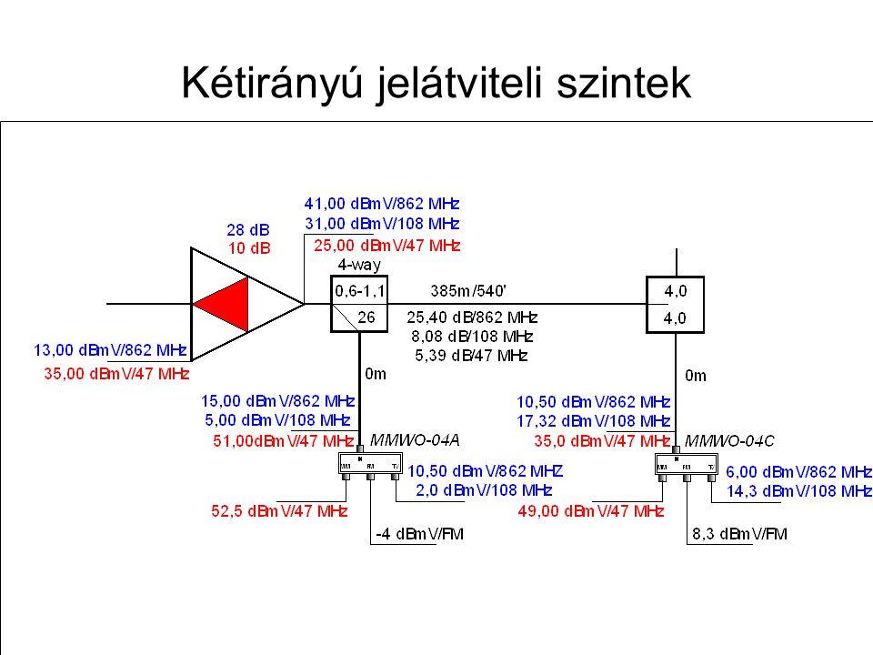 Kétirányú jelátviteli szintek