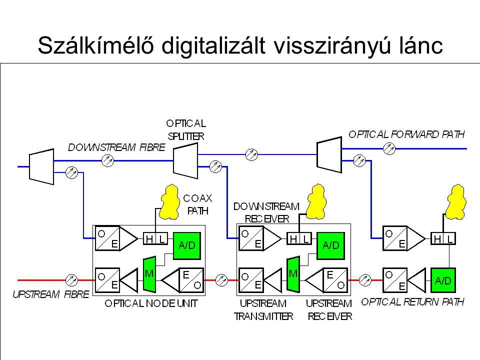 Szálkímélő digitalizált visszirányú lánc