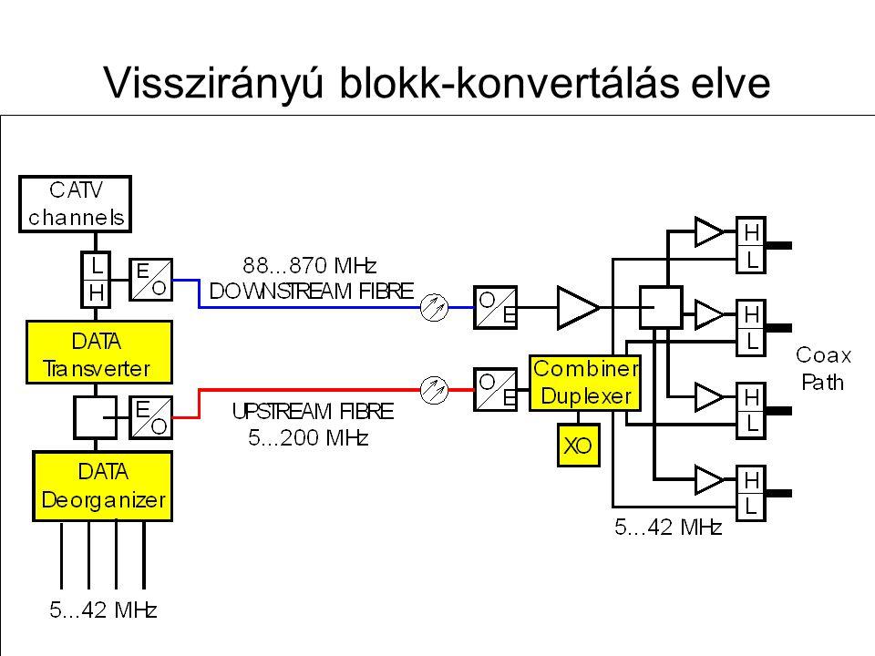 Visszirányú blokk-konvertálás elve