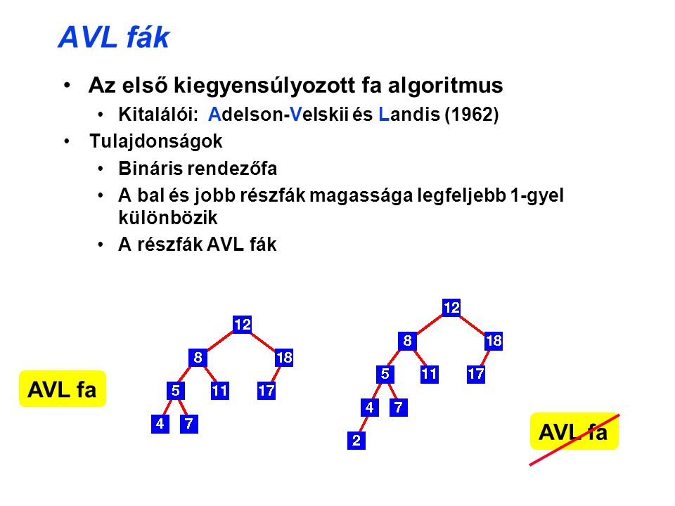 AVL fák Az első kiegyensúlyozott fa algoritmus AVL fa AVL fa