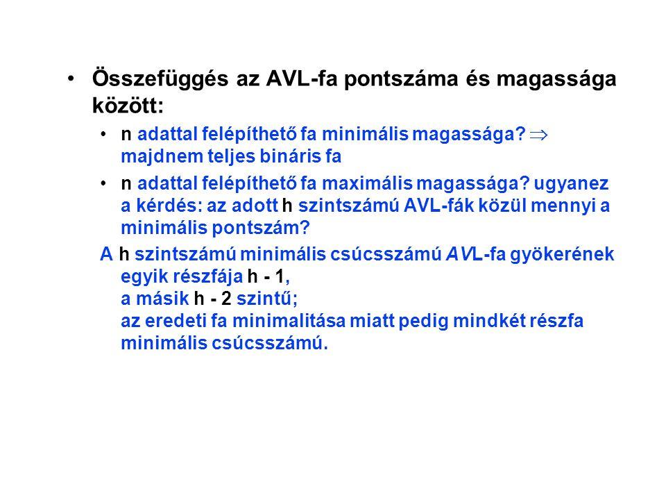 Összefüggés az AVL-fa pontszáma és magassága között: