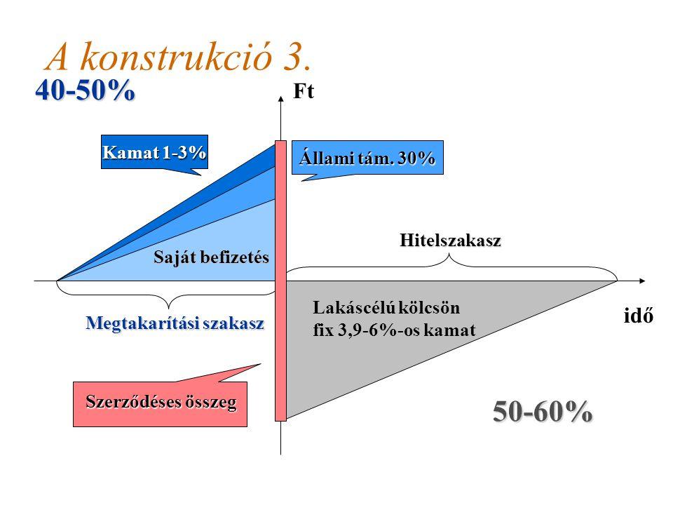 A konstrukció 3. 40-50% 50-60% Ft idő Kamat 1-3% Állami tám. 30%