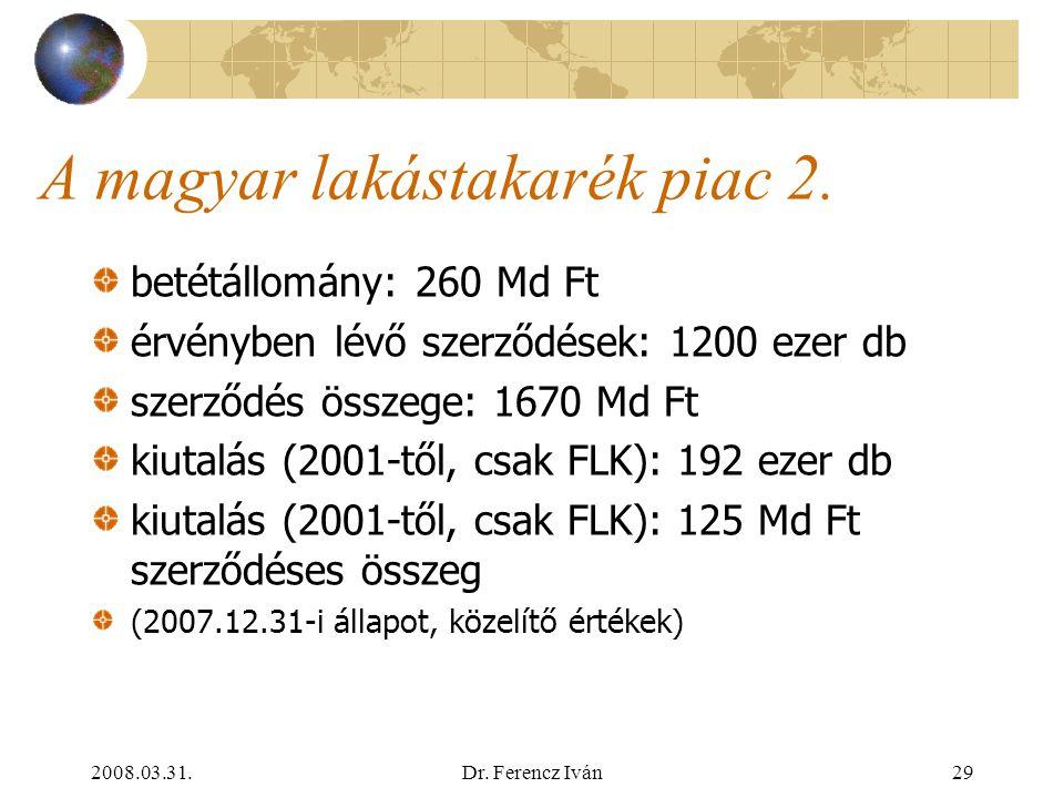 A magyar lakástakarék piac 2.