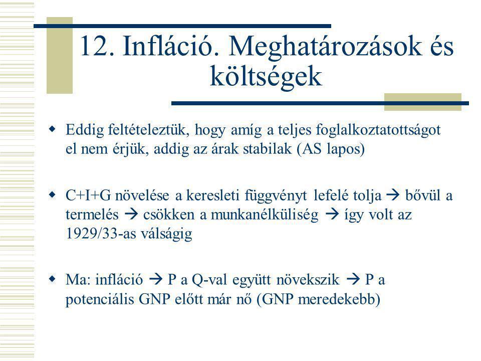 12. Infláció. Meghatározások és költségek