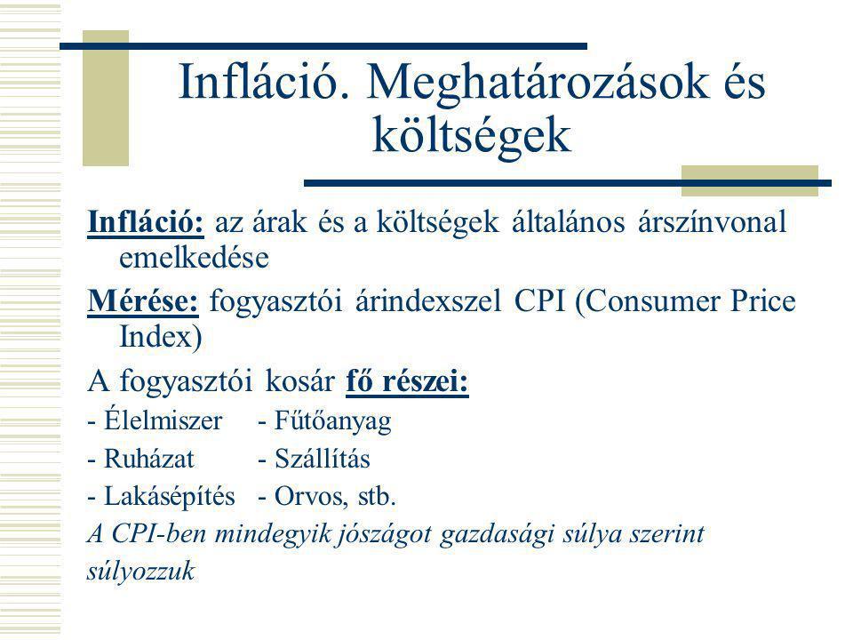 Infláció. Meghatározások és költségek