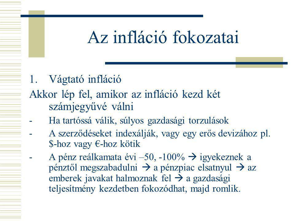 Az infláció fokozatai Vágtató infláció