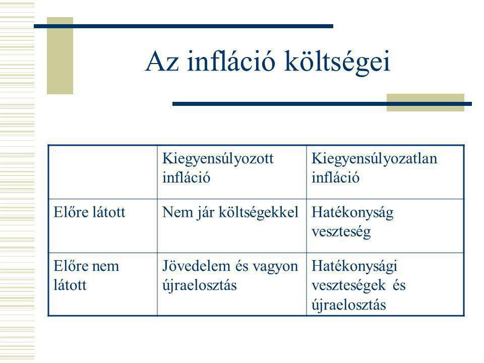 Az infláció költségei Kiegyensúlyozott infláció